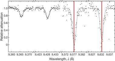 Le bande, perfettamente posizionate nello spettro, dovute ai piccoli palloni di calcio. Fonte: E.K.Campbell et al., Nature.