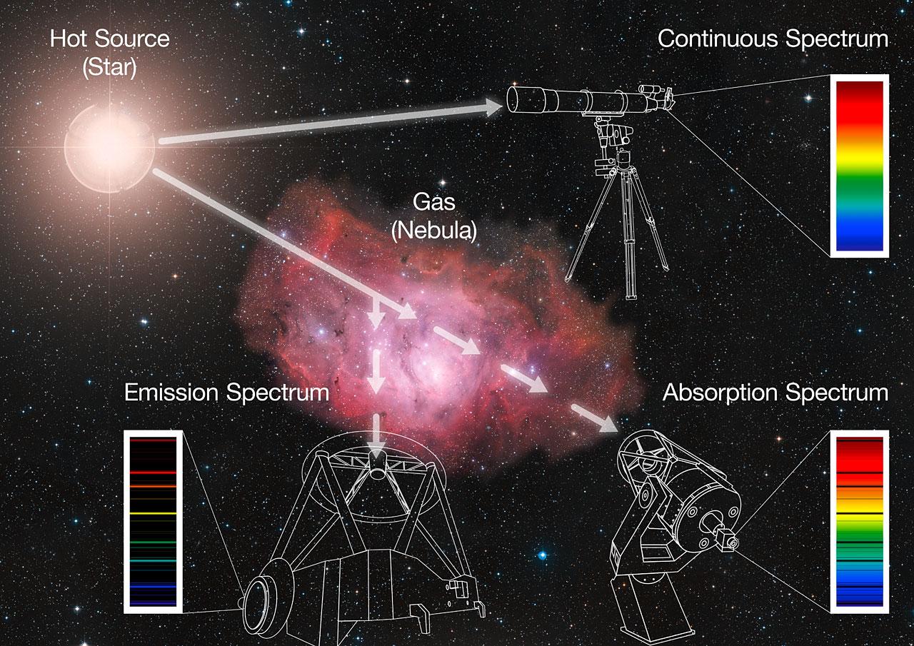 Fonte: ESO