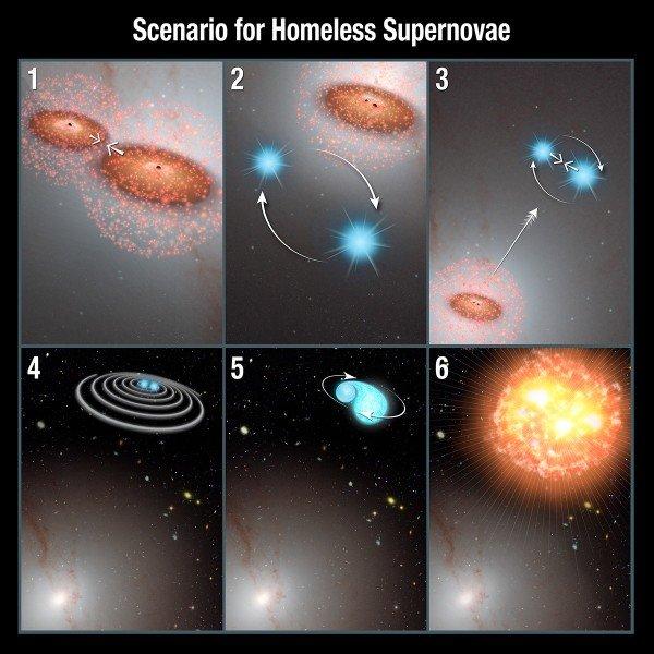 """Lo scenario che porta un sistema binario vagabondo a formare anzitempo una supernova. 1) Un paio di buchi neri galattici si avvicinano durante una collisione galattica. 2) Un sistema doppio stellare si accosta troppo per assistere a questa danza di giganti. 3) I buchi neri catapultano il sistema troppo curioso al di fuori della galassia e avvicinano le due stelle tra loro. 4) Le stelle scacciate si avvicinano sempre di più a causa della perdita di energia dovuta all'emissione di onde gravitazionali. 5) Le forze mareali fanno sì che la stella più massiccia """"strappi"""" un pezzo della compagna. 6) L'improvviso e inaspettato aumento di massa permette alla stella di esplodere come supernova. Fonte: NASA, ESA, and P. Jeffries and A. Feild (STScI)"""