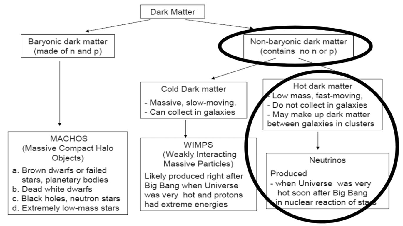 """In pratica, la materia oscura """"fredda"""" (con velocità decisamente modeste"""" dovrebbe aver bisogno di particelle non barioniche esotiche e mai rilevate. I neutrini, con la loro massa, potrebbero ridiventare i primi attori. E' ora di studiarli molto meglio, trascurando per un po' i giochi un po' troppo fantascientifici."""