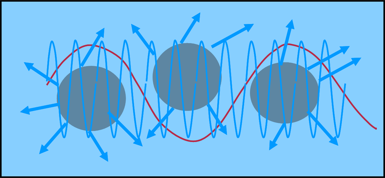 """Figura 1. Le onde più lunghe riescono a """"scavalcare"""" le particelle atmosferiche. Quelle blu, invece, si scontrano inesorabilmente con loro e vengono ritrasmesse lungo direzioni qualsiasi illuminando il cielo di un bellissimo colore blu."""