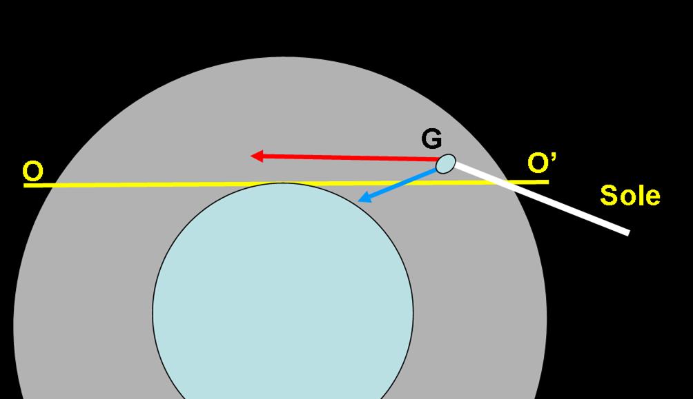 Fig. 2. La gocciolina d'acqua G rifrange la luce solare come un piccolo prisma. Le lunghezze d'onda più lunghe (rosso) si piegano meno di quelle più corte (blu) e non giungono all'osservatore se il Sole è ormai molto basso o sotto l'orizzonte OO'.