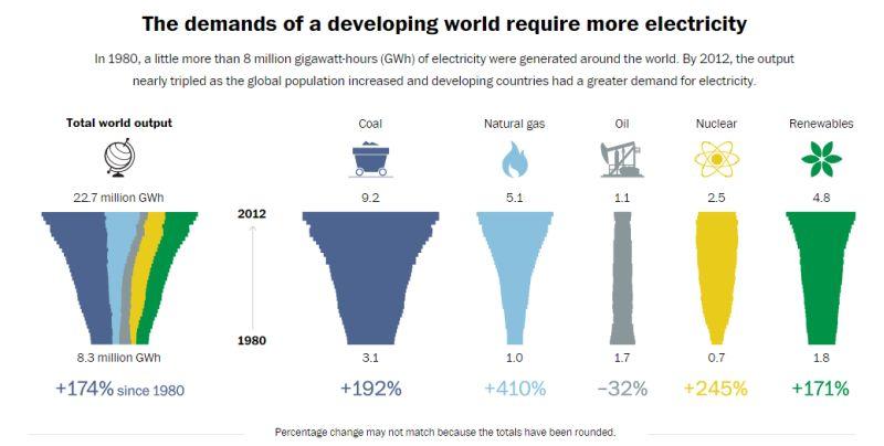 world_coal_generation_800px
