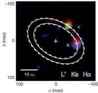 Le orbite di 15b e 15c. Fonte: Stephanie Sallum et al.
