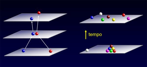 La freccia del tempo si manifesta quando passiamo da una coppia di particelle  ad un grande numero di particelle.