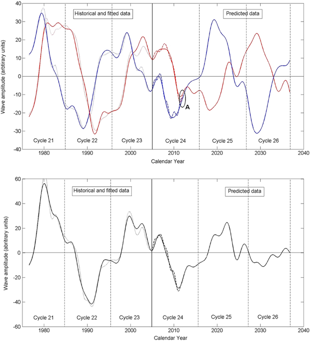 Figura 2. Fonte: Shepherd, S. J., Zharkov, S. I. & Zharkova, V. V. Prediction of Solar Activity from Solar Background Magnetic Field Variations in Cycles 21-23. Astrophys. J. 795, 46 (2014)