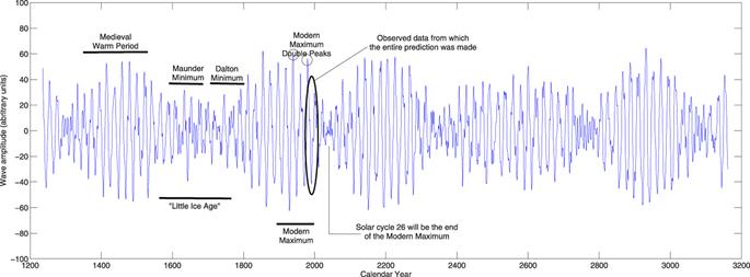 Figura 4. Fonte: Zharkova et al. Scientific Reports.
