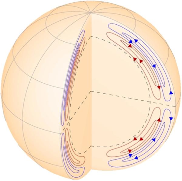 Figura 1. Fonte: Zharkova et al., Scientific Reports.