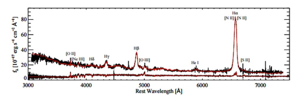 In alto lo spettro del 2003 e in basso quello del 2015. Il pasto è proprio finito! Fonte: J. C. Runnoe et al., MNRAS