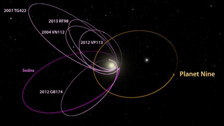 Le orbite dei sei oggetti più lontani che hanno l'orbita completamente esterna a quella di Nettuno. Esse mostrano un raggruppamento veramente anomalo, con un argomento del perielio praticamente identico. L'unica spiegazione trovata finora sembra comportare un pianeta di dieci masse terrestri su un'orbita piuttosto ellittica. Fonte: Caltech/R. Hurt (IPAC).