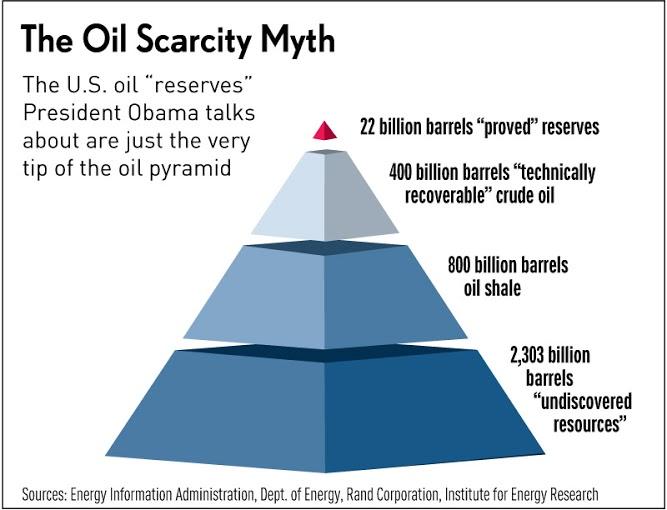 La scarsità di petrolio e cose analoghe è un mito che ormai è stato chiaramente distrutto. Quello di cui parla Obama (e non solo) è solo la punta di una enorme piramide ancora nascosta nella ... sabbia (o giù di lì).