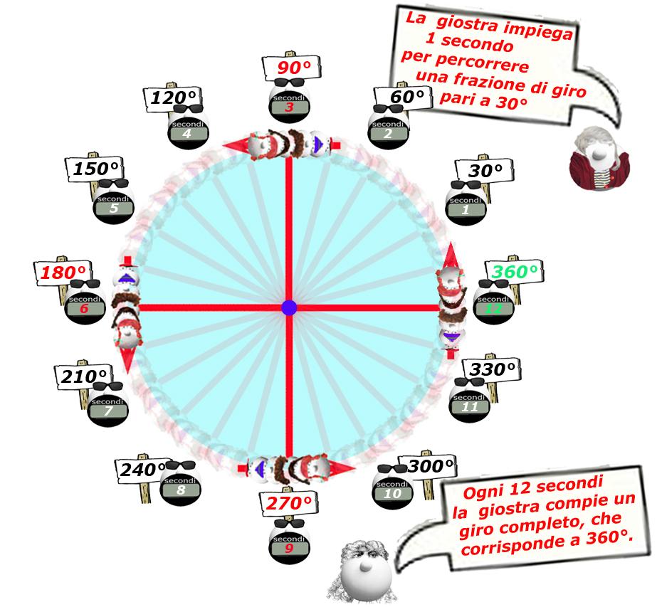 004 Figura3 moto circolare uniforme gradi