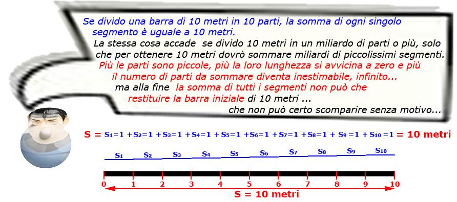 Figura 18: somma di infiniti segmenti