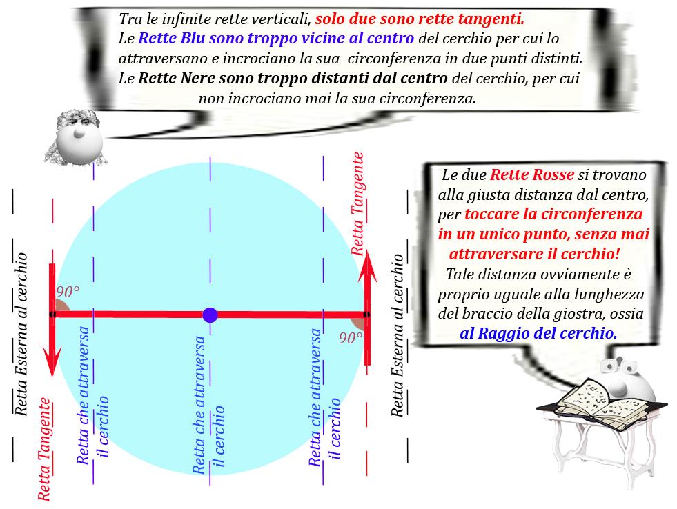 Figura 14: Tangente 1