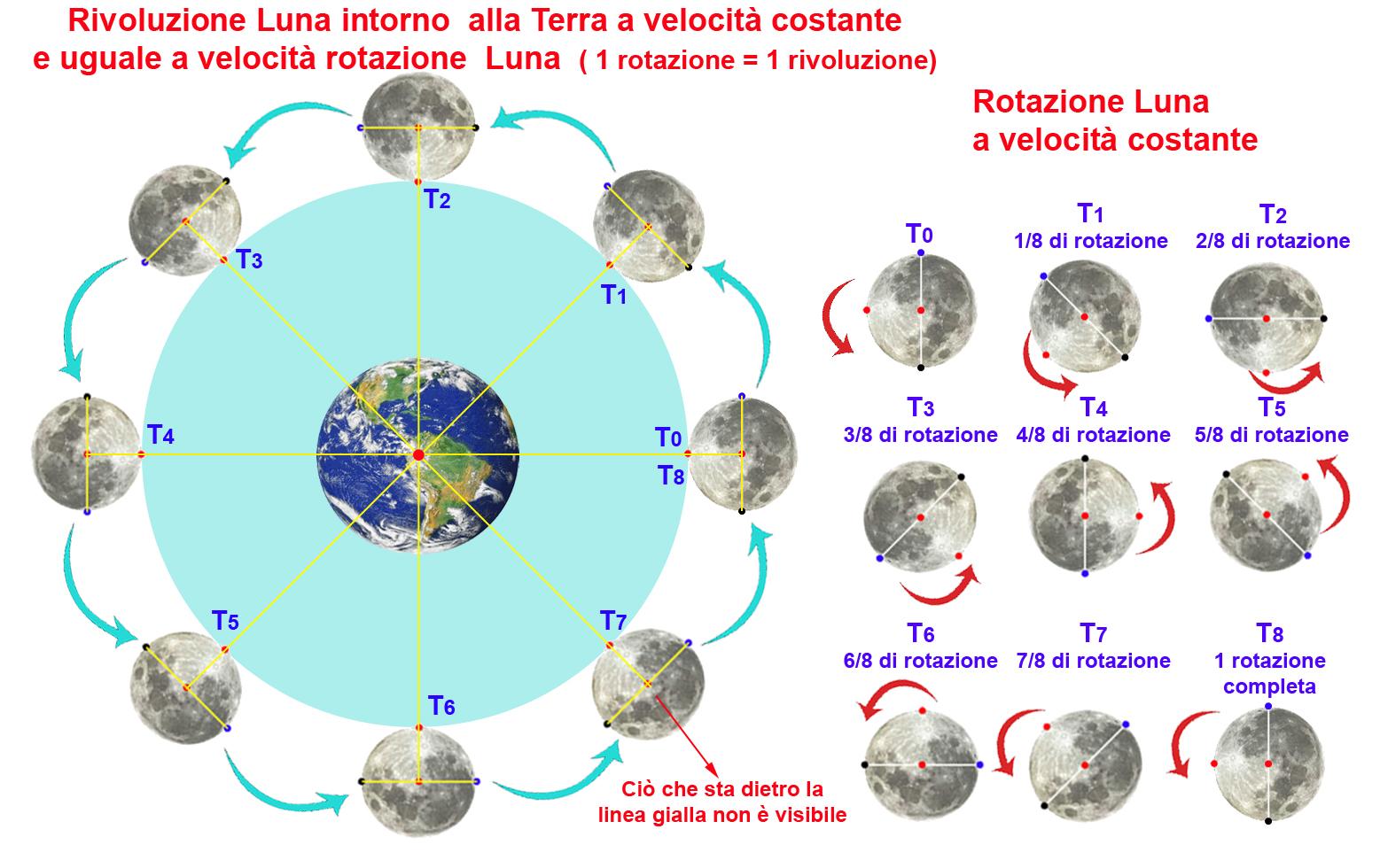 Rotazione e Rivoluzione Luna