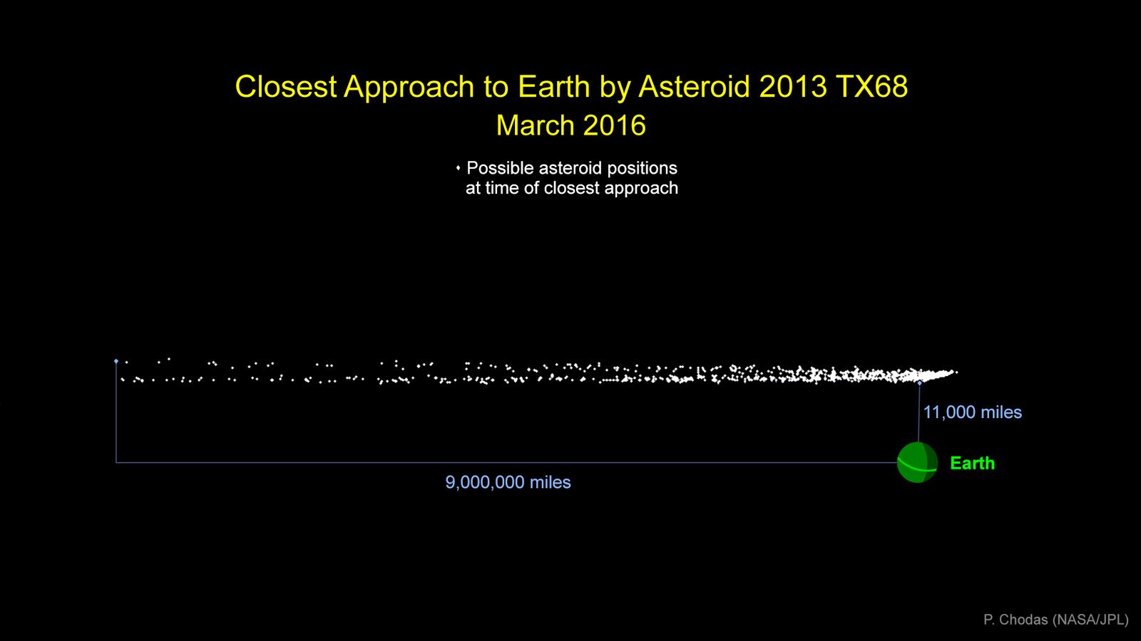 La nuvola di possibili posizioni nel momento di massimo avvicinamento dell'asteroide 2013 TX68, il 5 marzo 2016. Fonte: NASA/JPL-Caltech