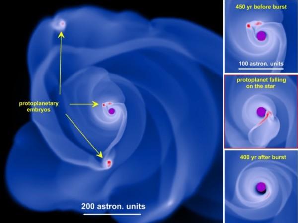 Una simulazione di un disco circumstellare instabile. Embrioni proto planetari si formano attraverso frammentazioni, ma vengono ingoiati dalla stella, dando luogo a lampi di luce. Fonte: Eduard Vorobyov, Universität Wien