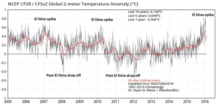 Le ripercussioni sulla temperatura globale negli ultimi dieci anni causate dall'azione congiunta de El Nino e La Nina. Fonte: Dr. Ryan Maue, Weather Bell Analytics, NOAA