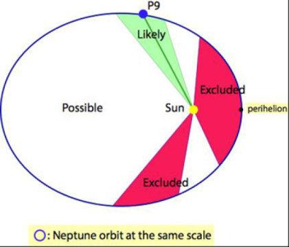 """Le aree """"proibite"""" dalle misure della variazione di distanza di Saturno sono indicate in rosso. L'area verde miglior di molto le variazioni viste da Cassini rispetto al modello teorico. Niente di definitivo, ma… Fonte: CNRS"""