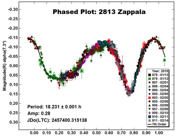 Figura 3: Curva di luce completa dell'asteroide 2813 Zappala. Il risultato di dieci notti osservative, dal 12 gennaio al 14 febbraio 2016.