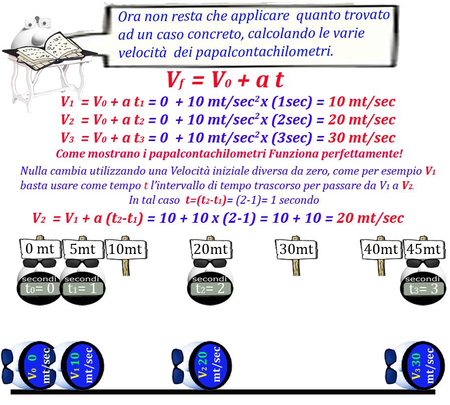 011 Figura 5 Accelerazione costante3