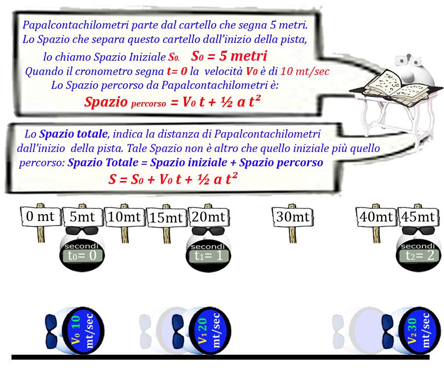 017 Figura Accelerazione con V0 e S0
