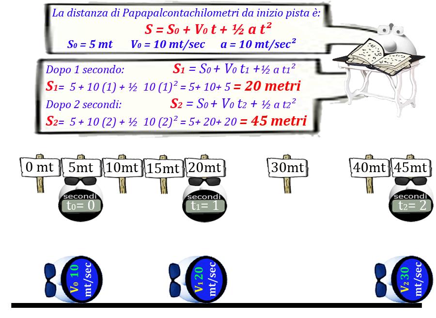 018 Figura Accelerazione con V0 e S02