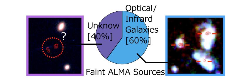 Solo il 60% delle deboli sorgenti infrarosse sono associate a galassie visibili nell'ottico. Il 40% rimane del tutto invisibile. Piccole galassie nascoste completamente dalla polvere o che altro? Fonte: ALMA (ESO/NAOJ/NRAO), NAOJ, Fujimoto et al.