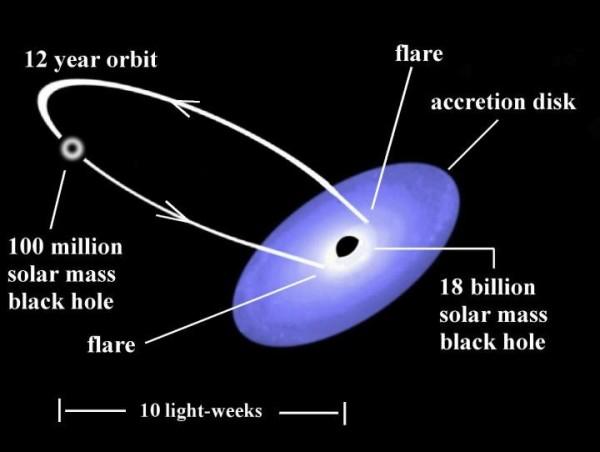 Uno schema del sistema binario di buchi neri del quasar OJ287. Il modello è pienamente verificato dalle osservazioni. Fonte: Gary Poyner, UK