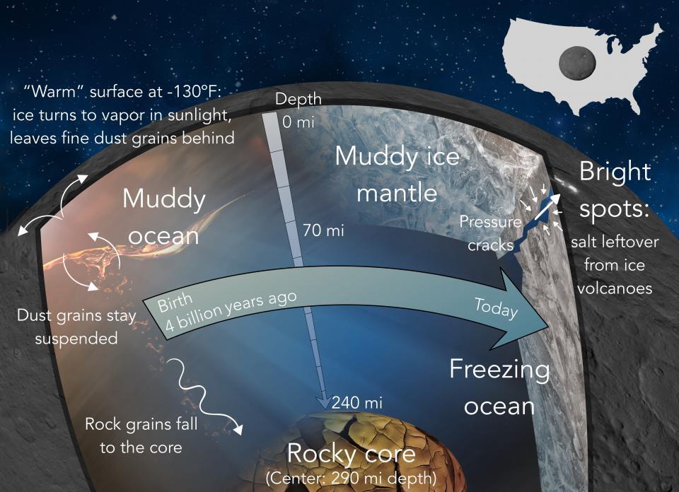 Quattro miliardi di anni fa Cerere si sarebbe formato da una mistura di polvere, grani di roccia e ghiaccio. Oggi vi sarebbe un nocciolo roccioso sotto un mantello di roccia e ghiaccio. Tra i due strati un oceano molto freddo, ma parzialmente liquido. La trasformazione in ghiaccio spingerebbe verso l'esterno materiloe fluido che sublimerebbe lasciando vasti depositi salini. Fonte: Neveu and Desch.