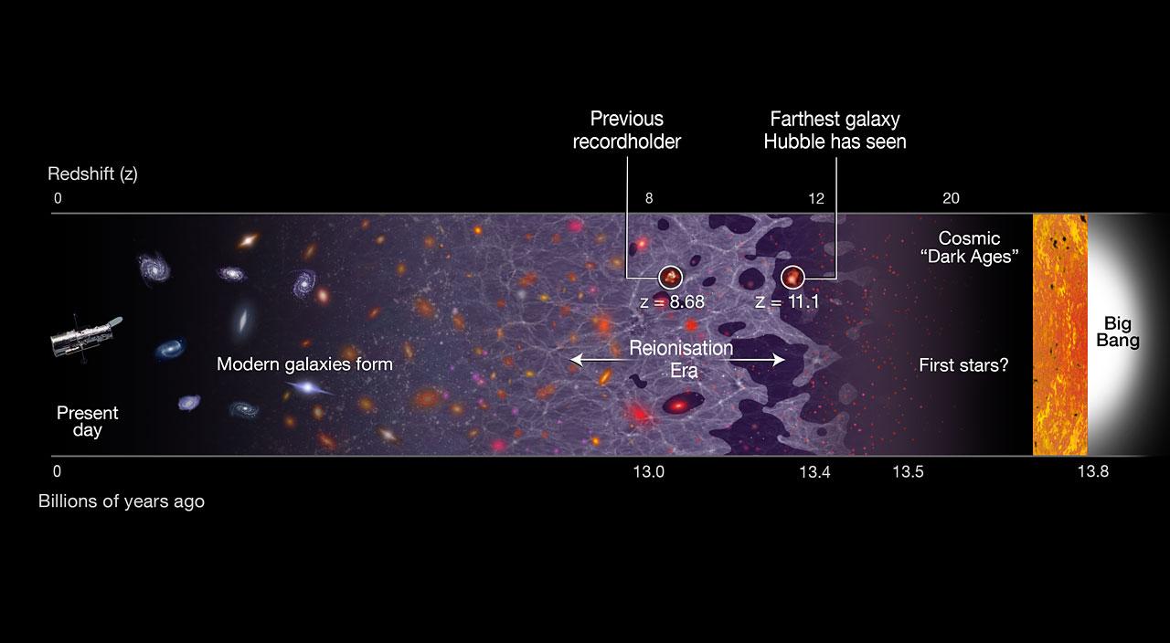Uno schema dell'Universo antico. Si nota la fase oscura in cui si trova la GN-z11 e la posizione del vecchio record, già in fase di reionizzazione