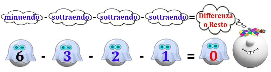 005 sottrazione aritmetica
