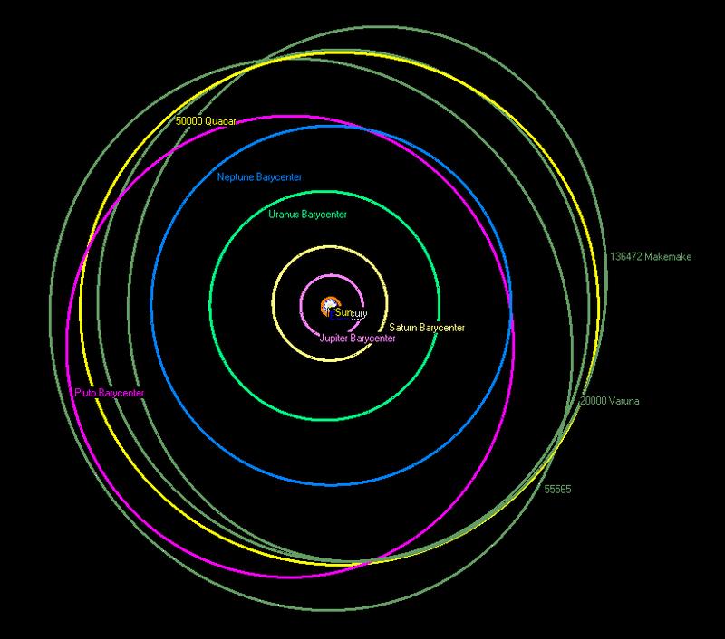 Le orbite di qualche cubewano, confrontate con i pianeti maggiori e con Plutone. Fonte: GPL