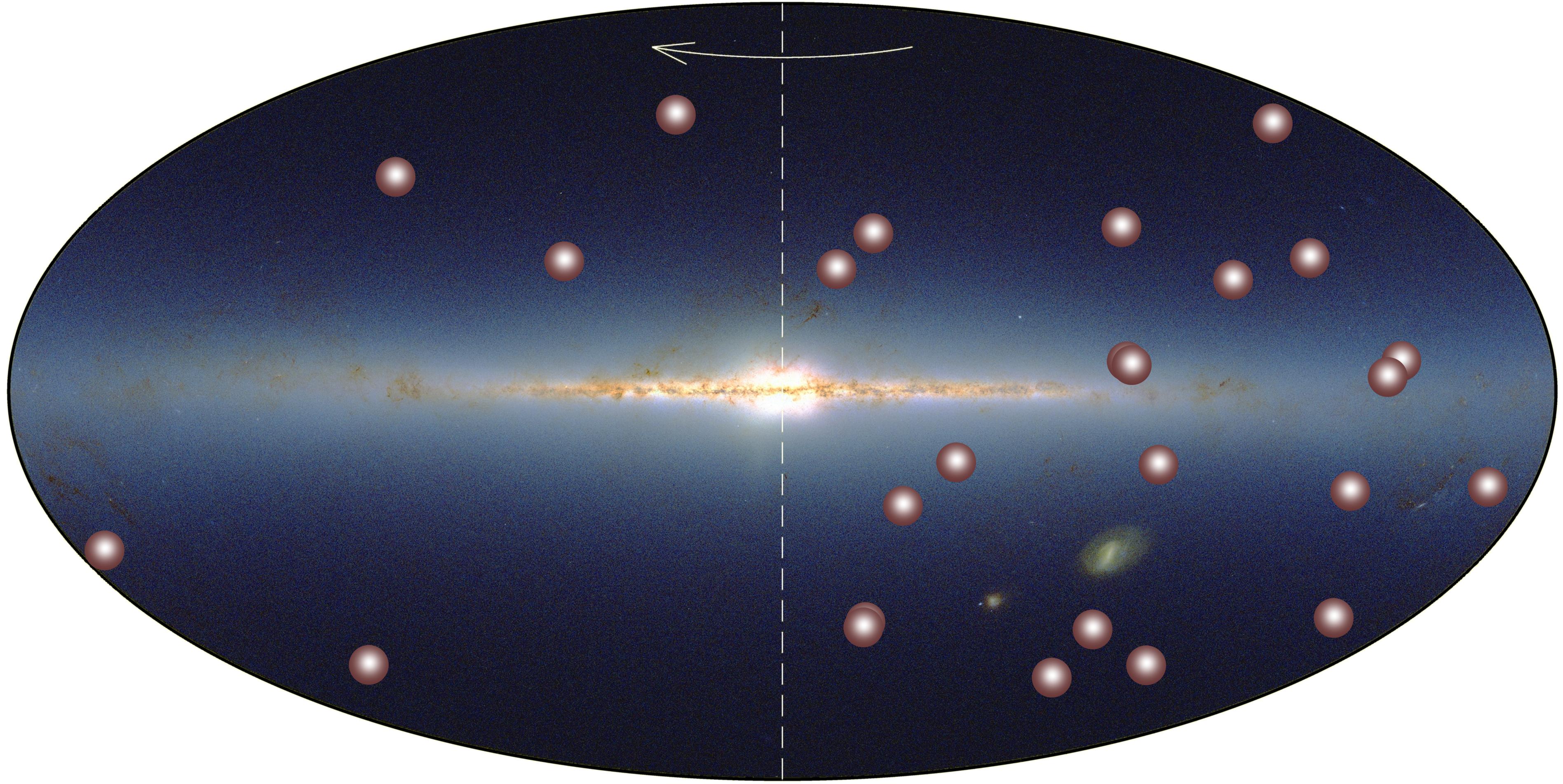 La distribuzione delle nane brune conosciute nelle vicinanze del Sole (entro 6.5 parsec). La freccia indica la rotazione della Via Lattea e la linea a trattini separa i due emisferi con una popolazione decisamente diversa. Fonte: AIP/2MASS.