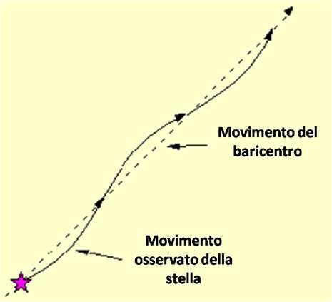 """La stella, se fosse da sola, seguirebbe il movimento rettilineo del suo baricentro (linea tratteggiata). Avendo un compagno di massa non trascurabile è costretta a descrivere anch'essa un moto circolare attorno al baricentro del sistema e quindi il suo moto apparirà curvilineo, spostandosi, negli anni, sopra e sotto l'ipotetica linea retta del baricentro. L'ampiezza e la durata di questo moto apparente fornisce dati preziosi sulla massa e l'orbita del """"pianetone"""" che l'accompagna."""