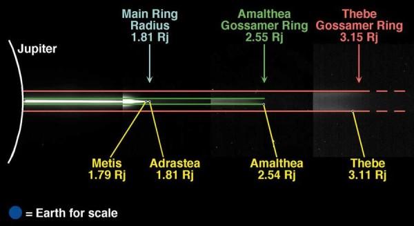 """Figura 3: Lo spessore dei vari anelli può essere illustrata da questo mosaico di immagini. Come si può notare essa è composta da 4 parti. Quella più interna ha luminosità standard. La seconda (con l'anello principale) è stata accentuata di 10 volte. La terza (anello Gossamer di Amalthea) di 30 volte, la quarta di ben 260. Ciò per poter renderli visibili tutti gli anelli in modo chiaro. Come si vede l'ultimo è il più """"spesso"""". Ovviamente nella prima immagine si vede solo la parte centrale dell'anello Halo (la parte finale è ancor meglio visibile nella seconda immagine); nella seconda immagine non si riesce a vedere l'anello di Amalthea (troppo debole) e nella terza quello di Thebe (estremamente più debole). In basso a sinistra vi è la Terra per avere un'idea delle dimensioni."""