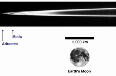 Figura 2 : L'anello principale di Giove, con la posizione dei due satelliti che lo formano e la nostra Luna, inserita per dare un'idea delle dimensioni.