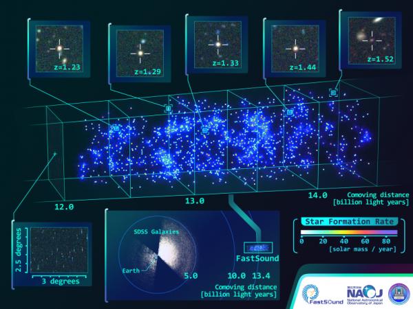 Una mappa a 3D dell'Universo compreso tra distanze comoventi che vanno da 12 a 14.5 miliardi di anni luce. Fonte: NAOJ, CFHT, SDSS