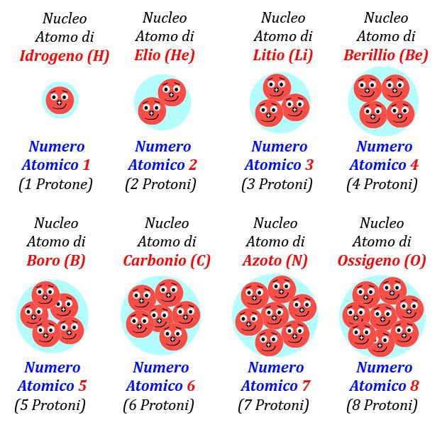 03 Figura Numero Atomico