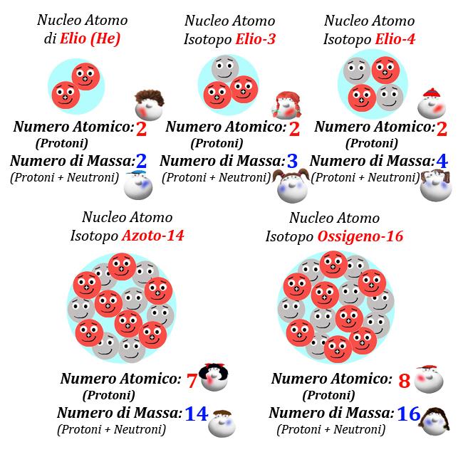05 Figura Numero Atomico e Numero di Massa