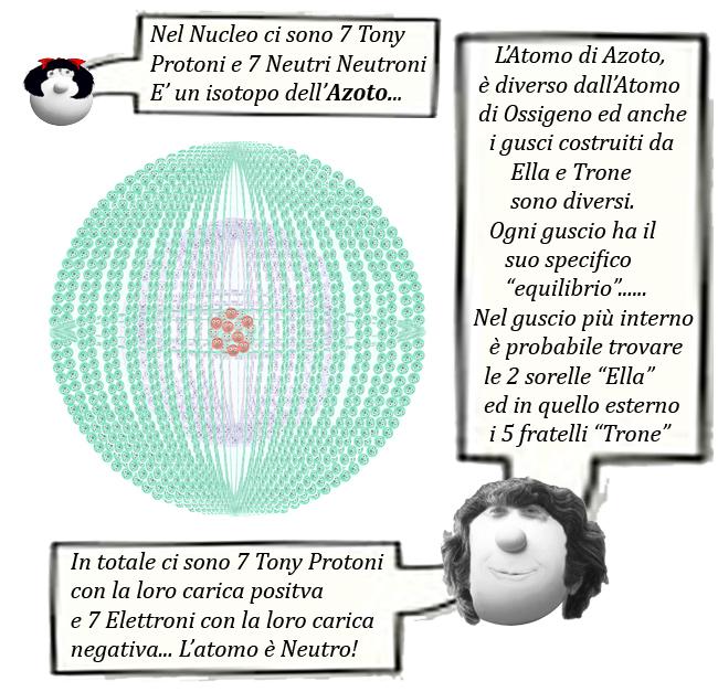 08 Figura Atomo Isotopo Azoto-14