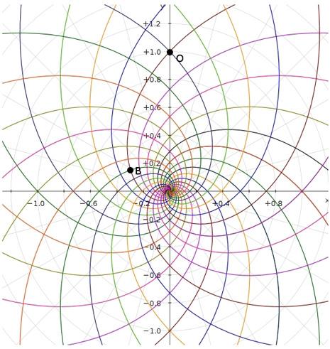 Figura 10. Rappresentazione bidimensionale dello Spazio-Tempo
