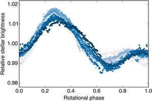 La curva i luce ottenuta da Kepler, e analizzata in dettaglio dal Keck, del Nettuno-caldo. Fonte: Trevor J. David et al., Nature.