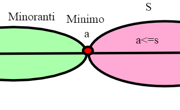 minoranti