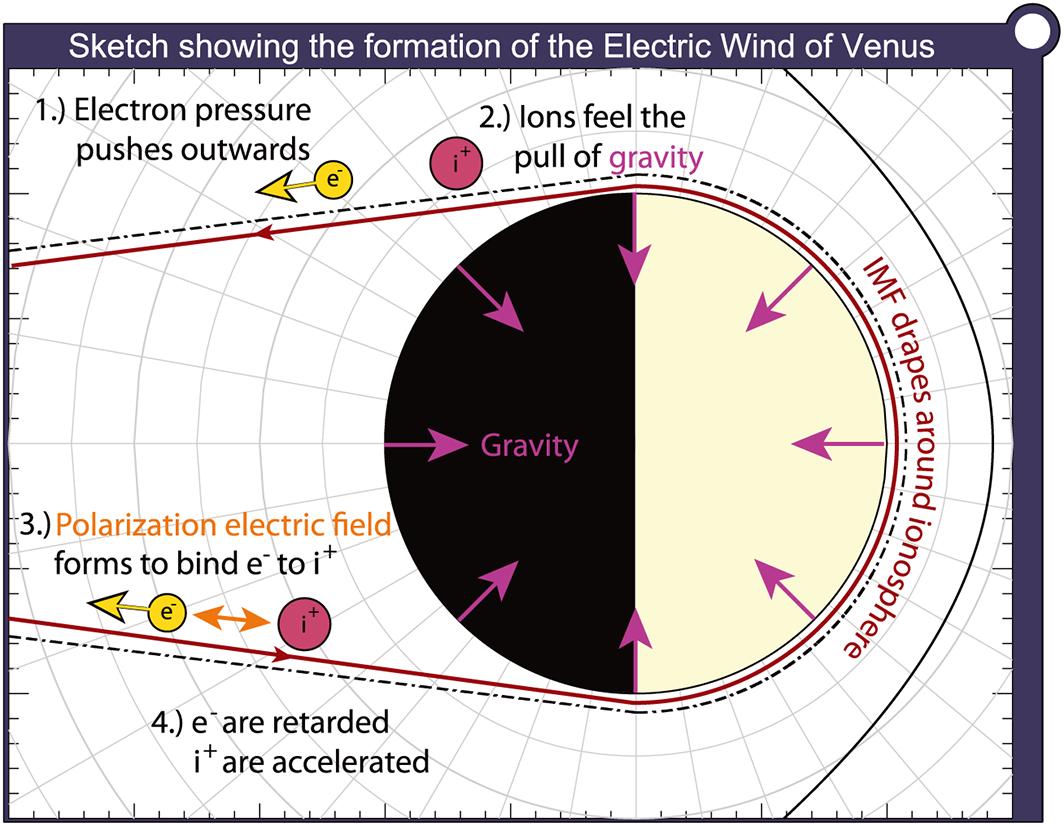 Una rappresentazione schematica della formazione di un campo elettrico e del vento corrispondente. Maggiori informazioni sul lavoro originario. Fonte: G. A. Collinson, Geophysical Research Letters.
