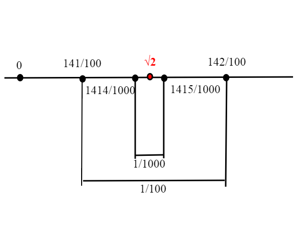 radicedidue
