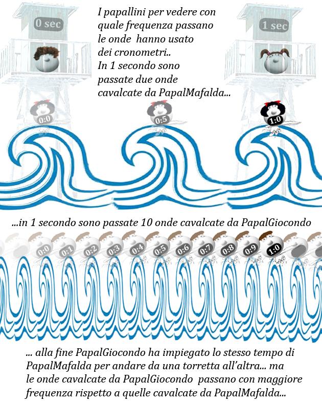 Figura 6 Frequenza d'onda
