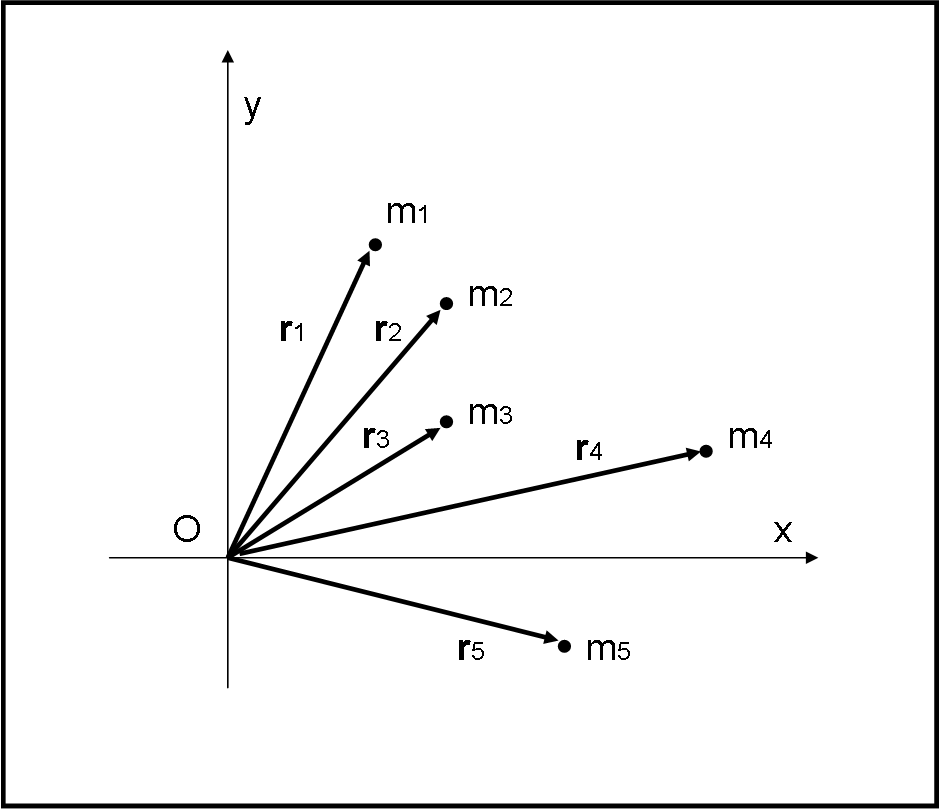 Figura 3