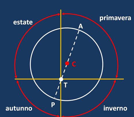 Per spiegare l'anomalia solare, ossia la durata diversa delle stagioni, fin da epoche remote si era forse pensato di porre il centro C dell'orbita solare fuori dalla Terra T (ex-centro). In tal modo si spiegava anche la velocità apparente del Sole più alta in P che non in A. Ciò era solo dovuto alla diversa distanza ed il moto circolare uniforme restava un assioma inviolato.