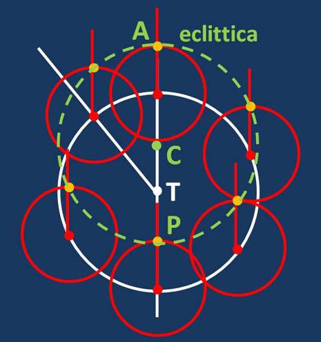 La teoria geometrica degli epicicli e del deferente permetteva di ottenere lo stesso risultato di un orbita circolare del Sole attorno ad un punto C (ex-centro) non coincidente con la Terra.